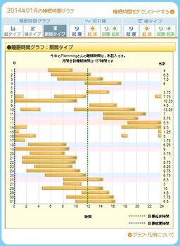 ねむログ 2014年01月.jpg